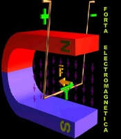 Forta electromagnetica