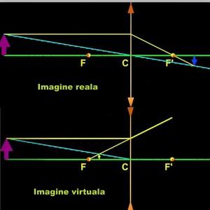Imagini reale si virtuale